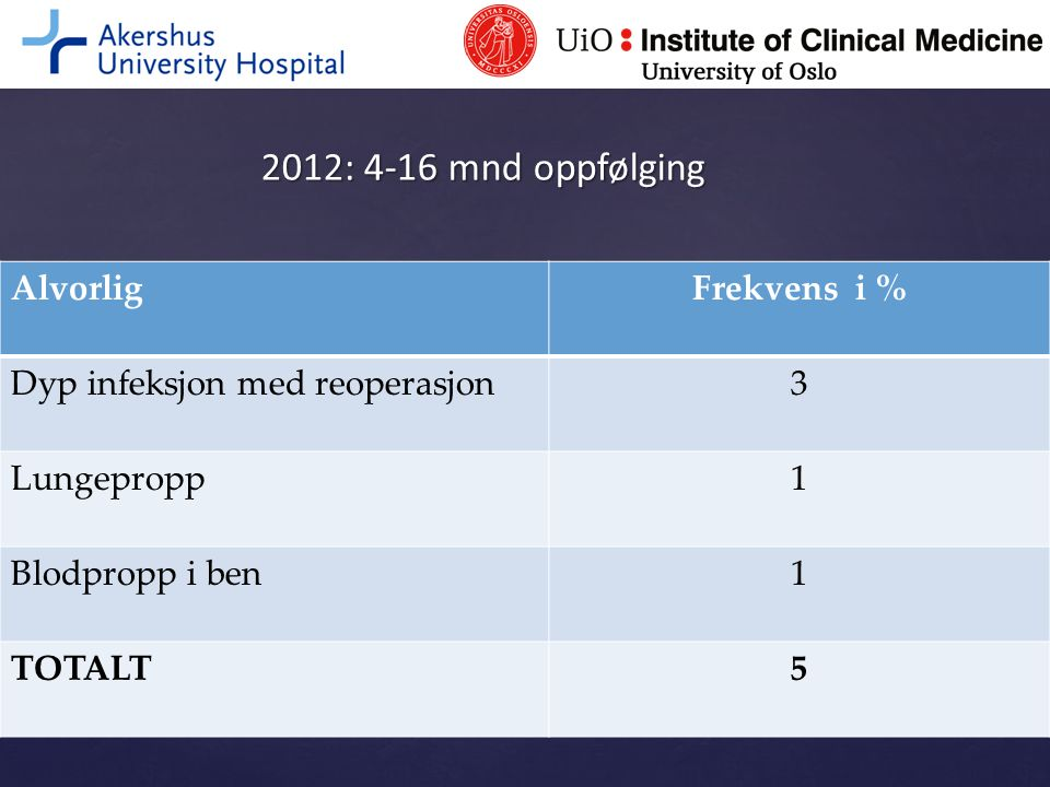 2012: 4-16 mnd oppfølging Alvorlig Frekvens i %