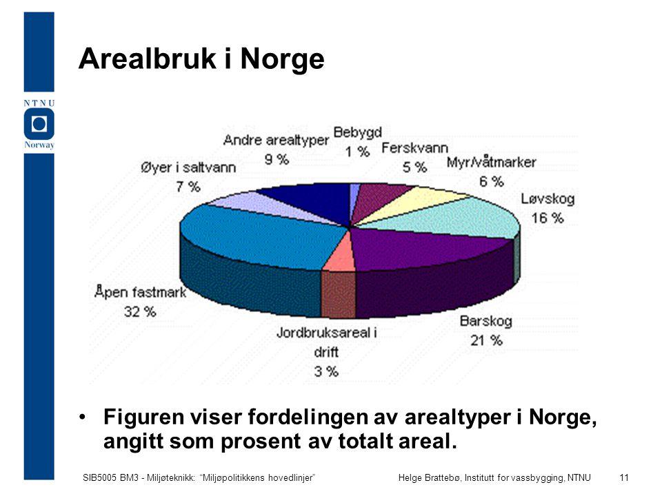 Arealbruk i Norge Figuren viser fordelingen av arealtyper i Norge, angitt som prosent av totalt areal.