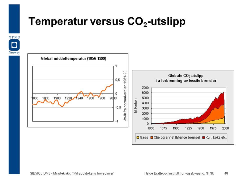 Temperatur versus CO2-utslipp