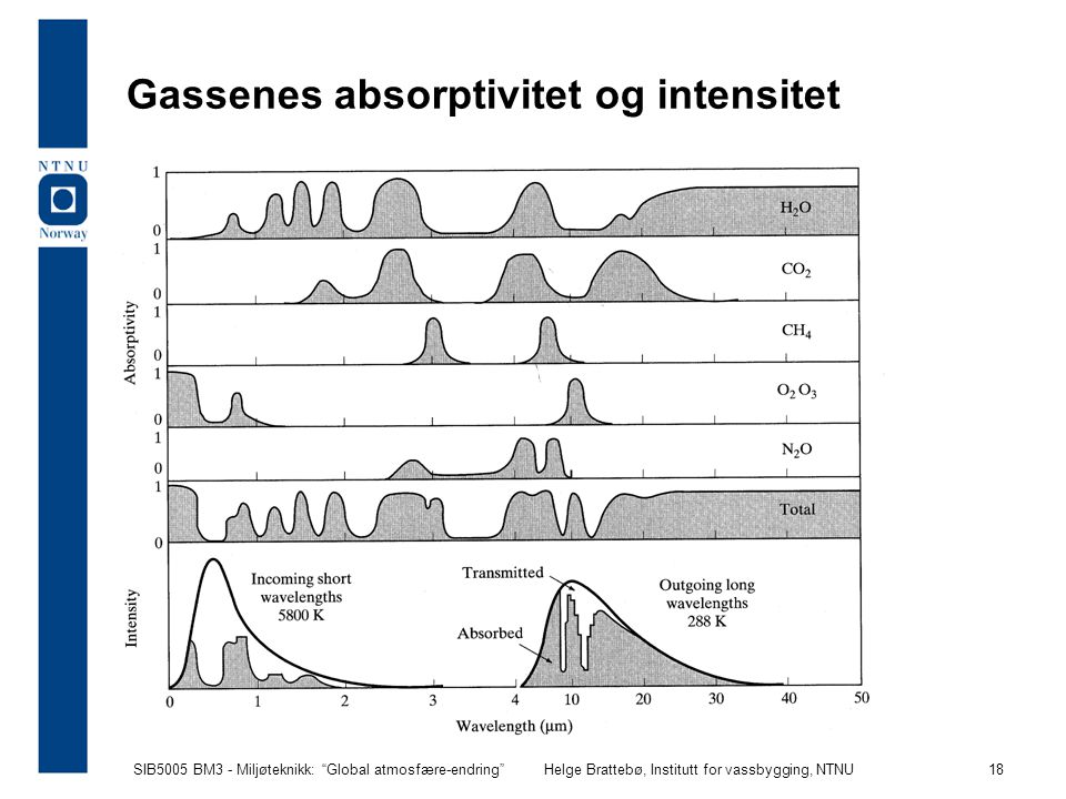 Gassenes absorptivitet og intensitet