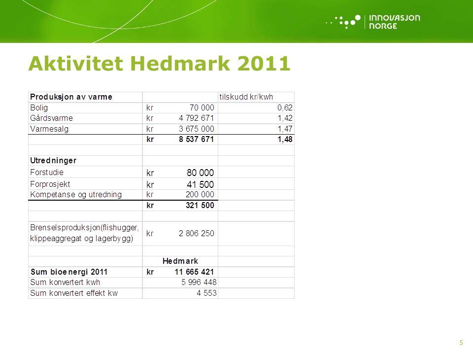 Aktivitet Hedmark 2011