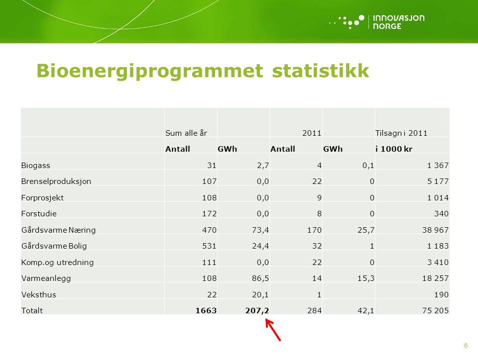 Bioenergiprogrammet statistikk
