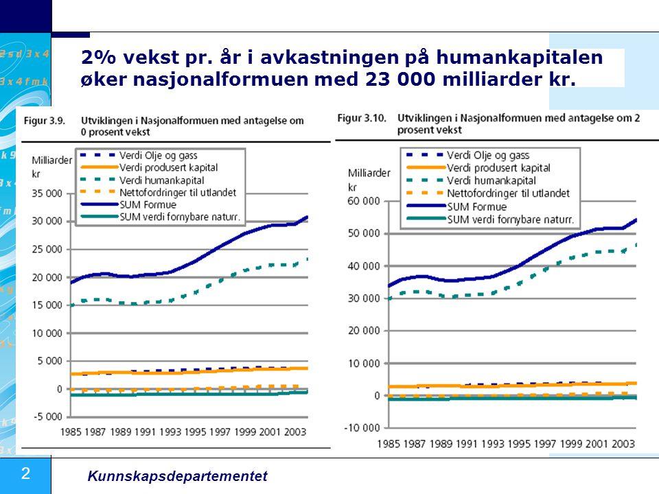 2% vekst pr. år i avkastningen på humankapitalen øker nasjonalformuen med 23 000 milliarder kr.