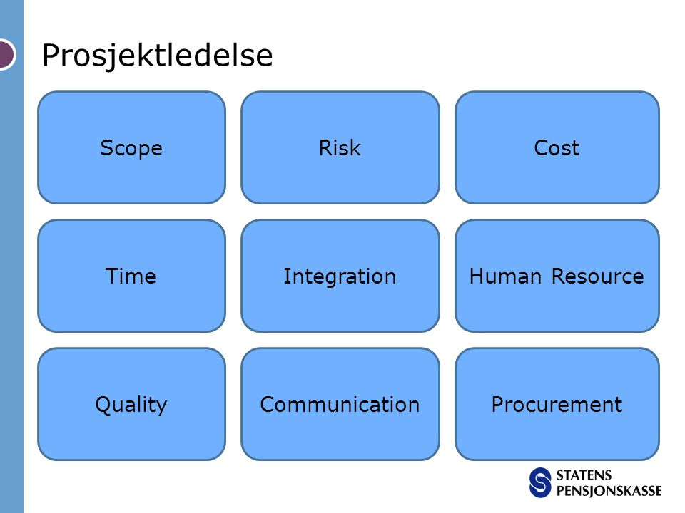Prosjektledelse Scope Risk Cost Time Integration Human Resource
