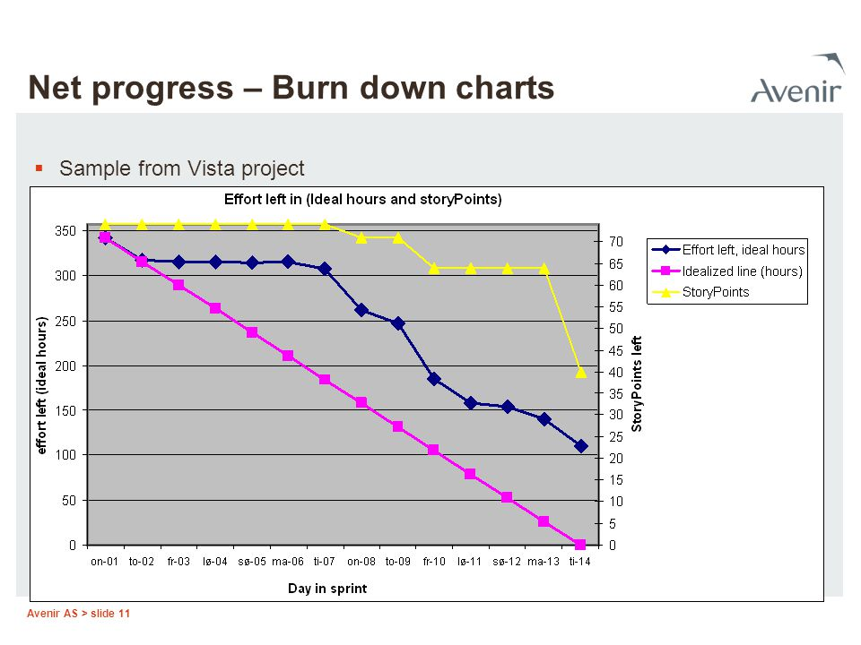 Net progress – Burn down charts