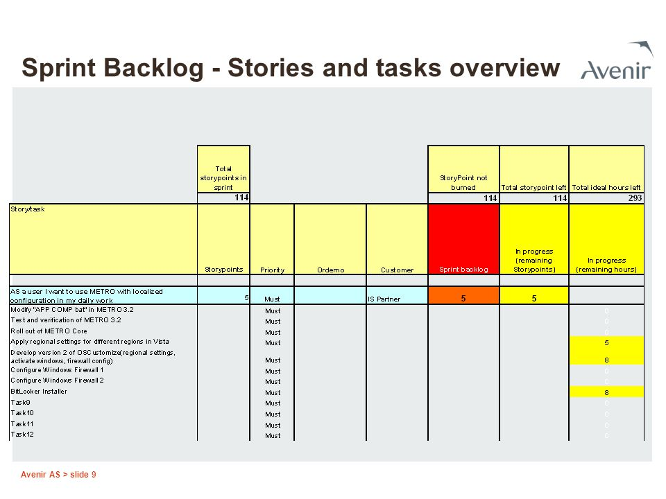 Sprint Backlog - Stories and tasks overview