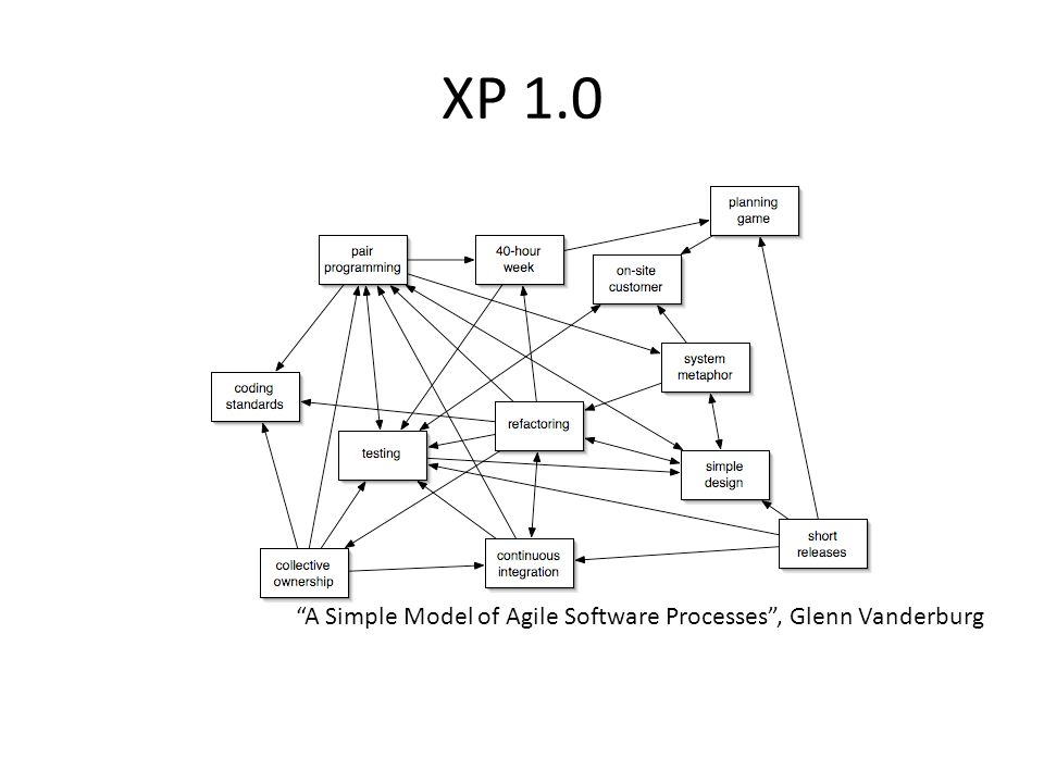 XP 1.0 A Simple Model of Agile Software Processes , Glenn Vanderburg