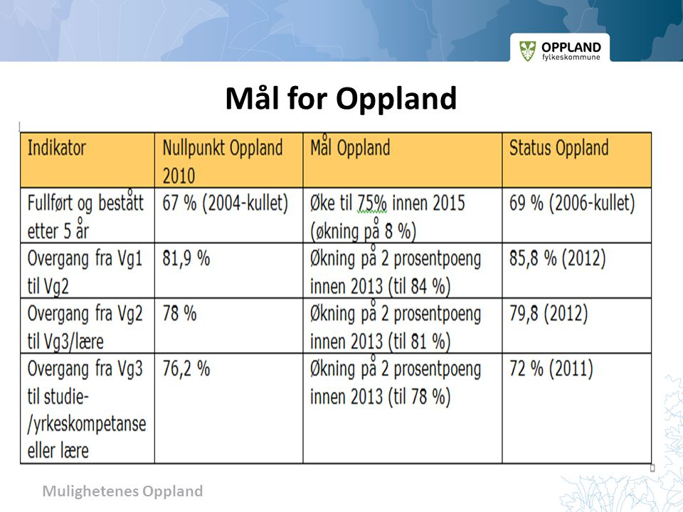 Mål for Oppland