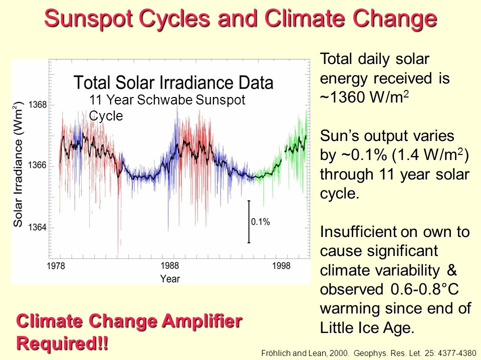 Sunspot Cycles and Climate Change