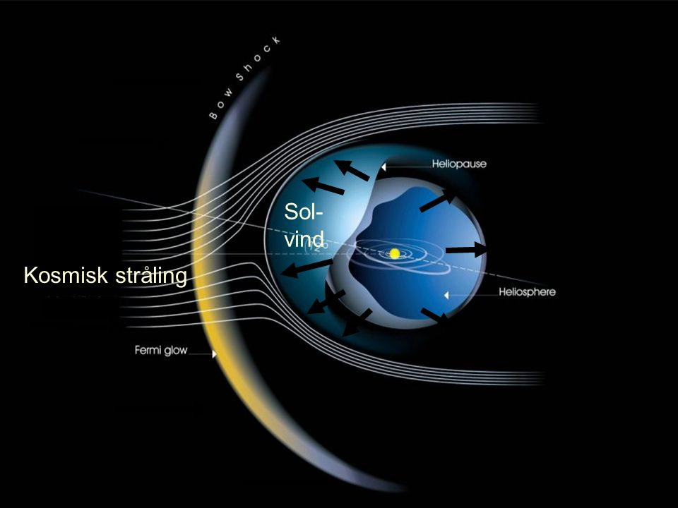 Sol- vind Kosmisk stråling