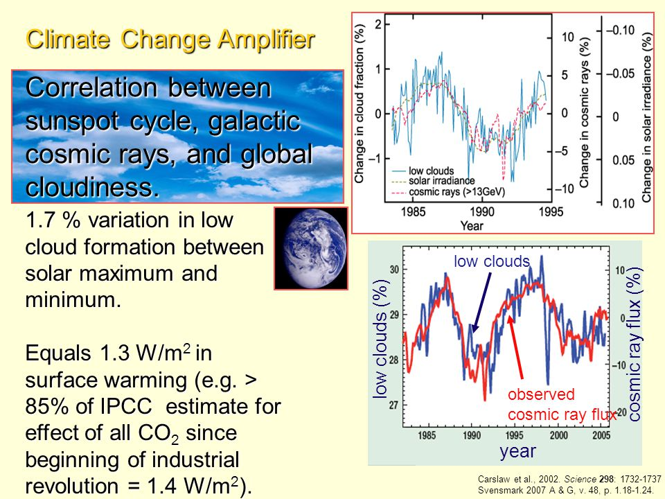 Climate Change Amplifier