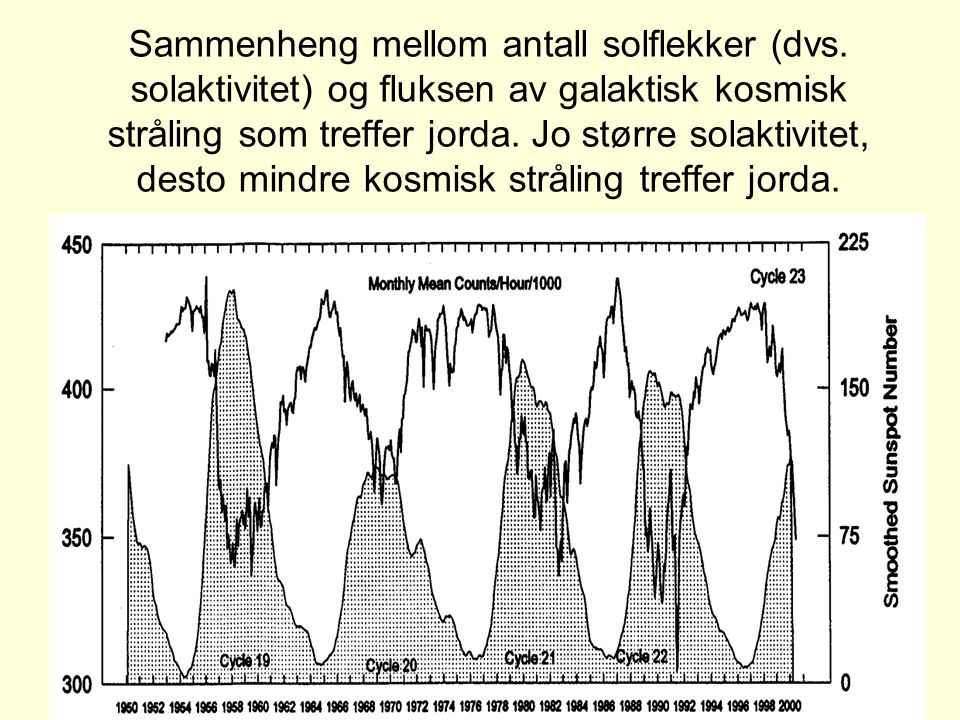 Sammenheng mellom antall solflekker (dvs
