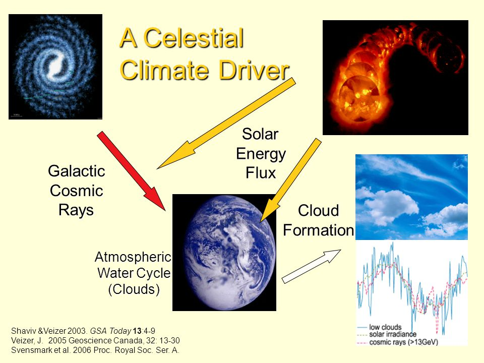 A Celestial Climate Driver Sunspot Cycle Solar Energy Flux Galactic
