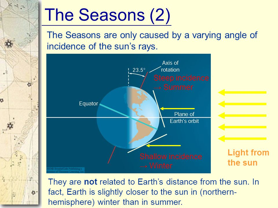 The Seasons (2) The Seasons are only caused by a varying angle of incidence of the sun's rays. Steep incidence → Summer.