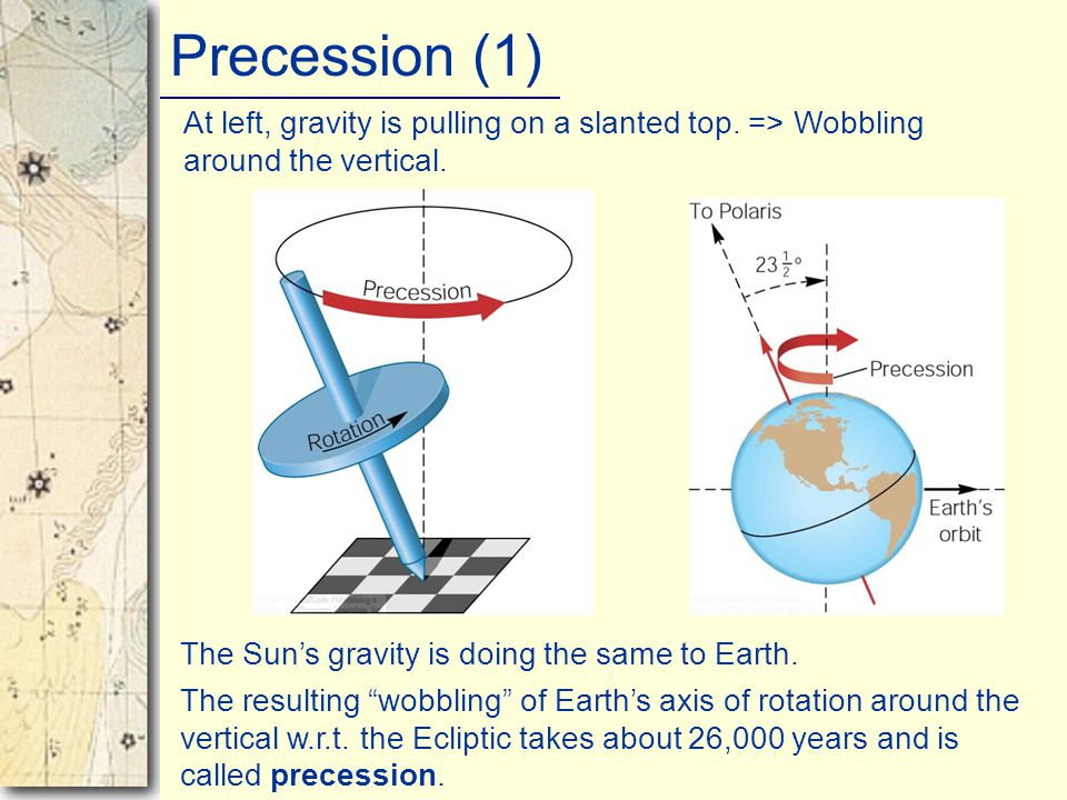 Precession (1) At left, gravity is pulling on a slanted top. => Wobbling around the vertical. The Sun's gravity is doing the same to Earth.