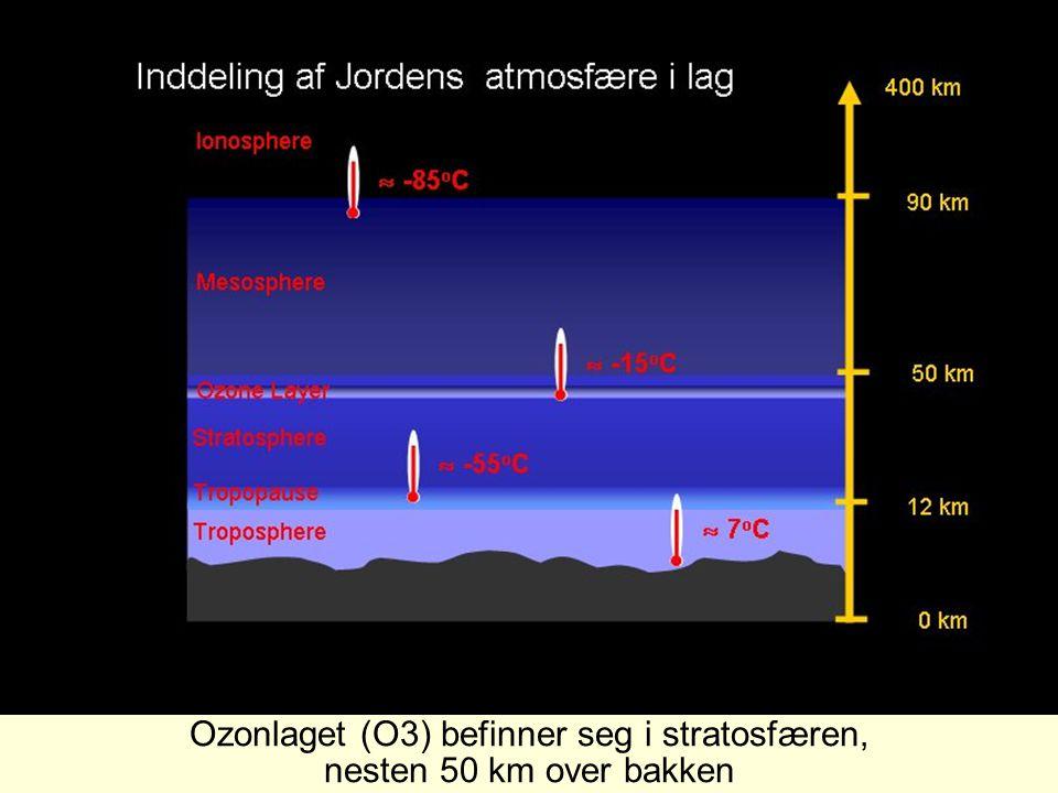 Ozonlaget (O3) befinner seg i stratosfæren,