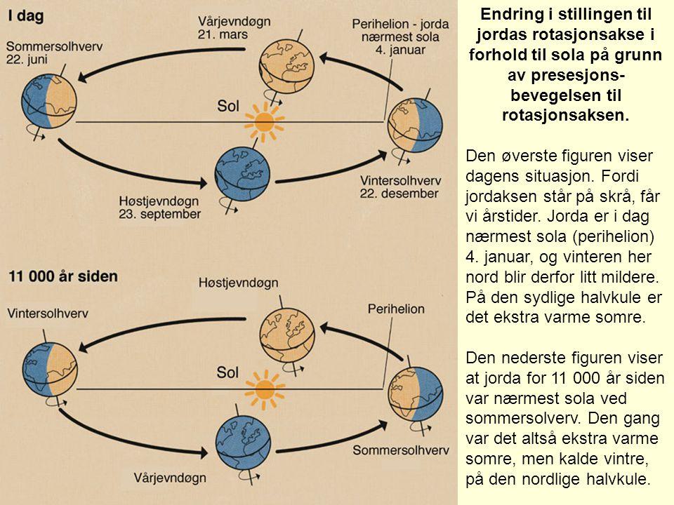 Endring i stillingen til jordas rotasjonsakse i forhold til sola på grunn av presesjons-bevegelsen til rotasjonsaksen.