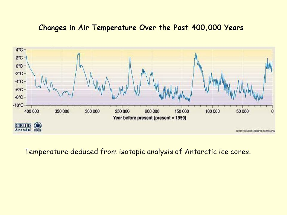 Changes in Air Temperature Over the Past 400,000 Years