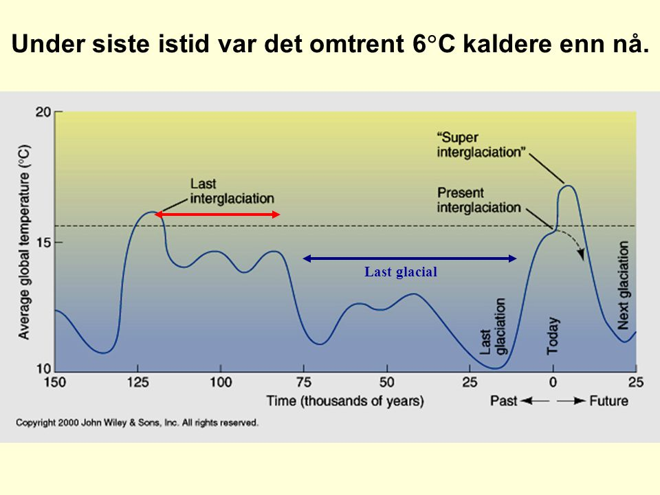 Under siste istid var det omtrent 6C kaldere enn nå.