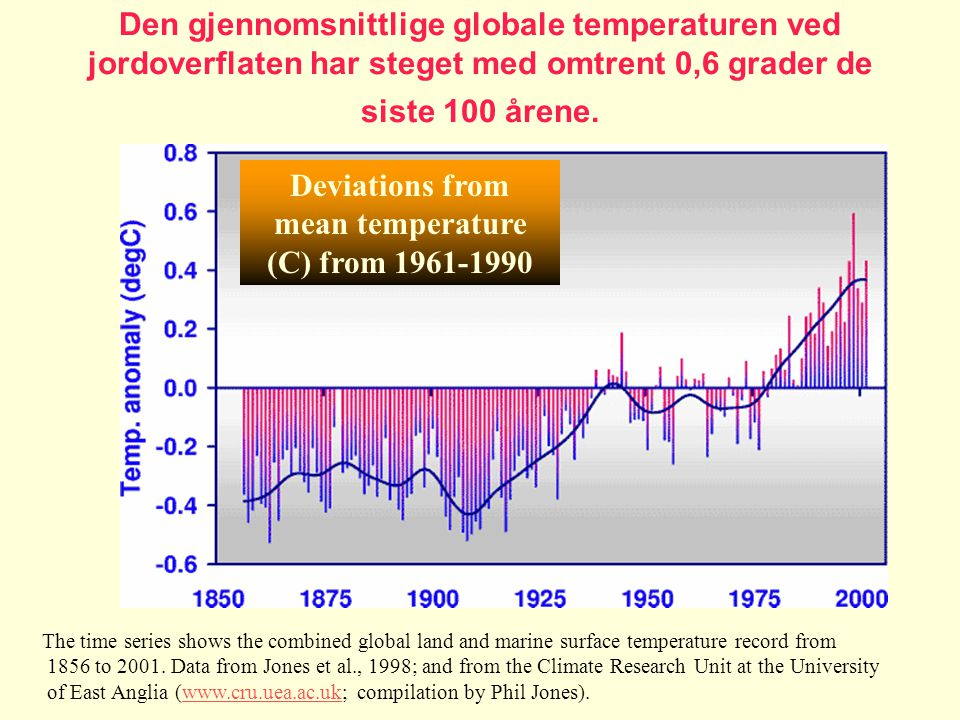 Deviations from mean temperature (C) from 1961-1990