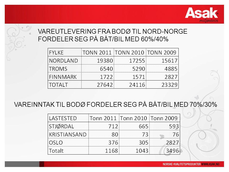 VAREUTLEVERING FRA BODØ TIL NORD-NORGE