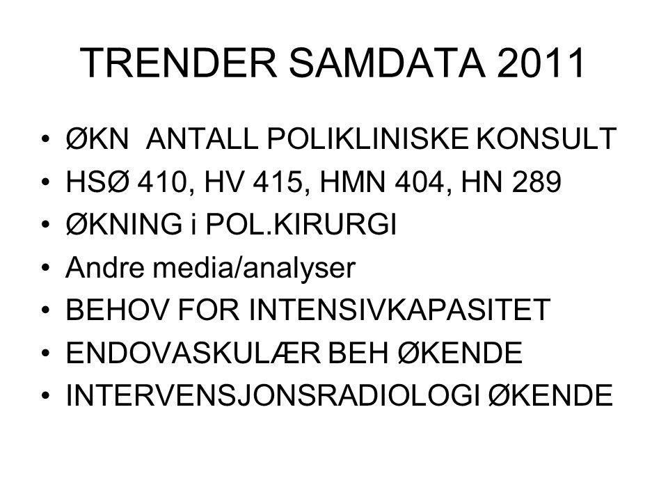 TRENDER SAMDATA 2011 ØKN ANTALL POLIKLINISKE KONSULT