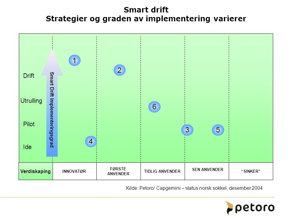 Smart drift Strategier og graden av implementering varierer