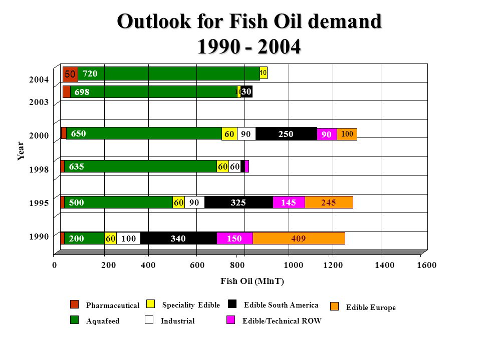 Outlook for Fish Oil demand