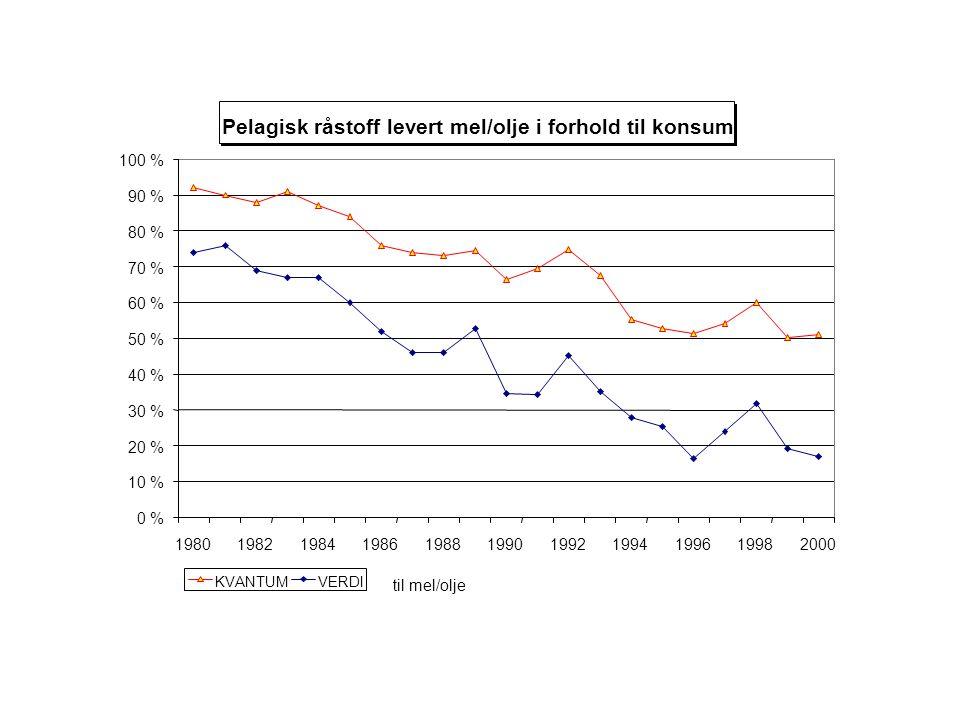 Pelagisk råstoff levert mel/olje i forhold til konsum