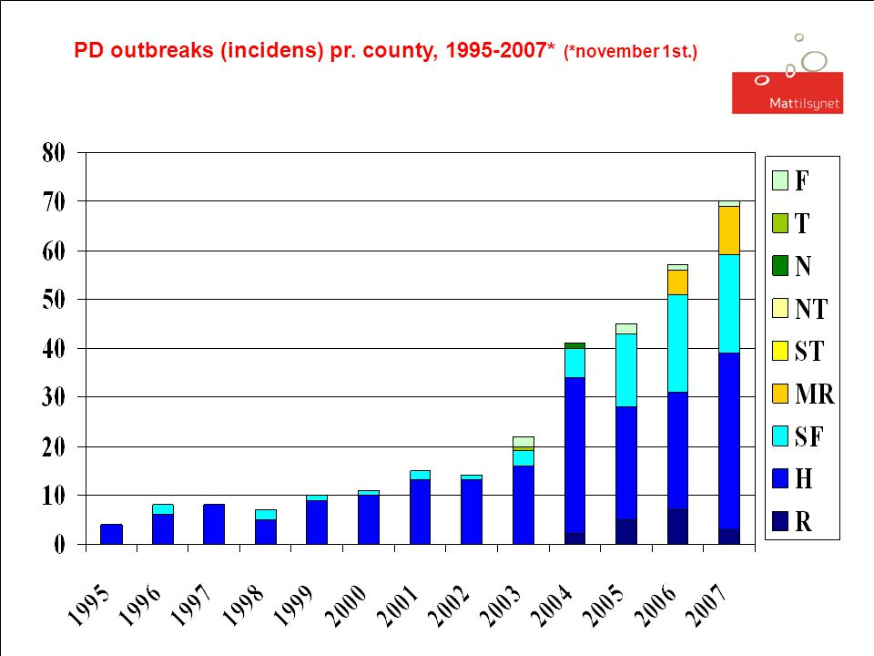 PD outbreaks (incidens) pr. county, 1995-2007* (*november 1st.)