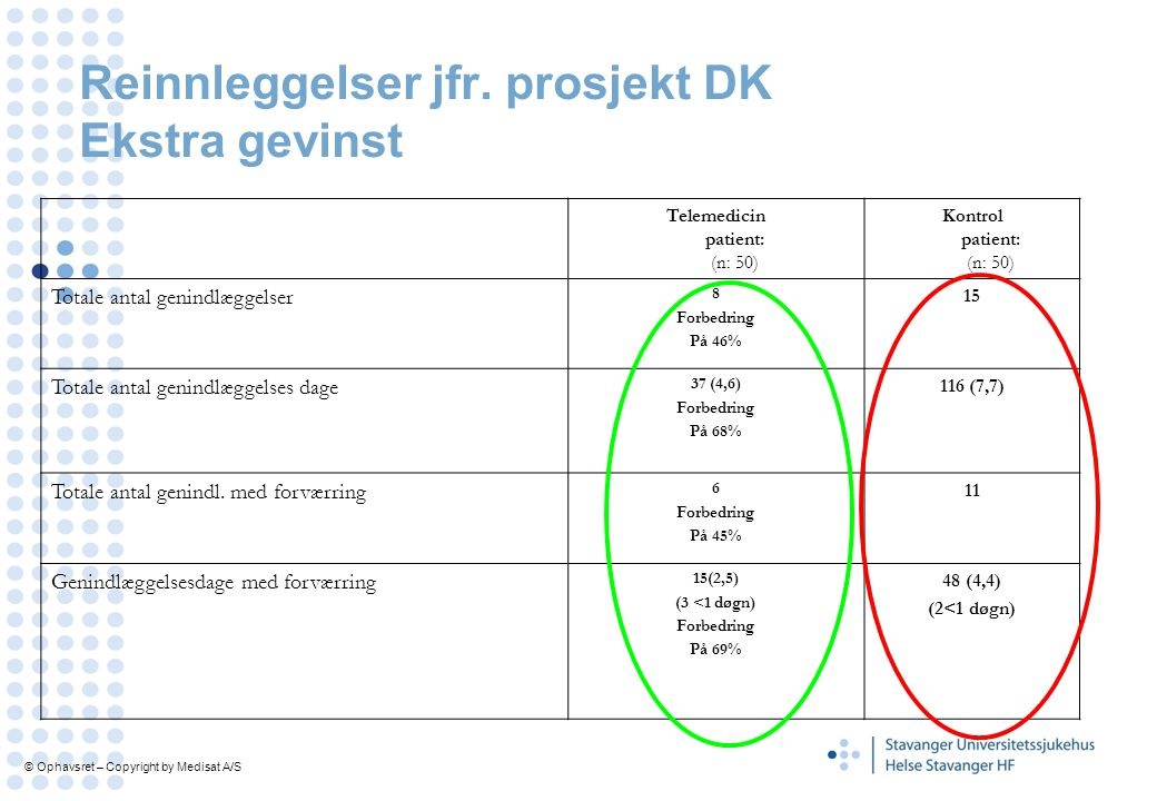 Reinnleggelser jfr. prosjekt DK Ekstra gevinst