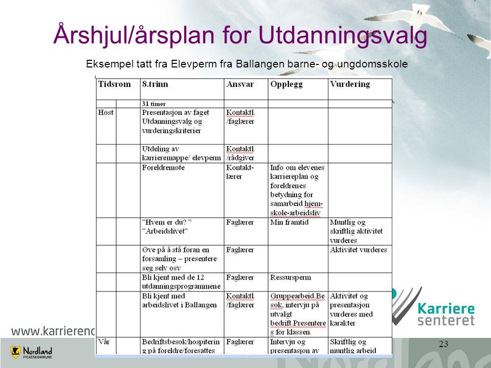 Årshjul/årsplan for Utdanningsvalg