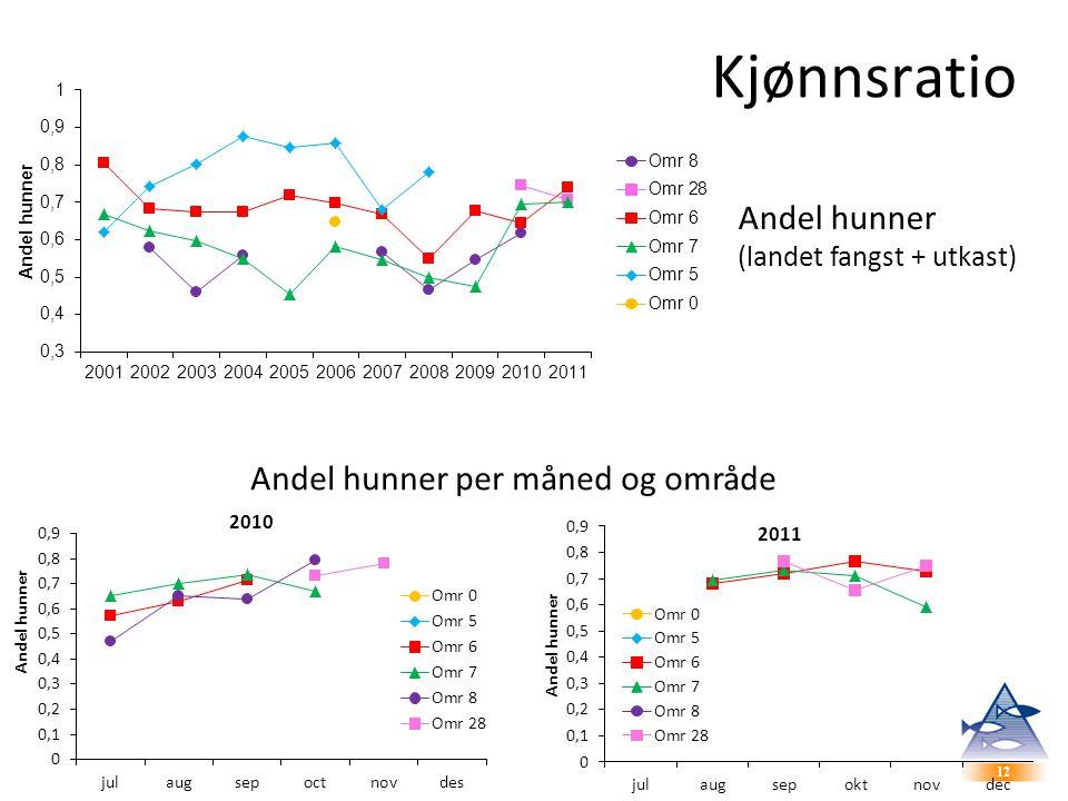 Kjønnsratio Andel hunner Andel hunner per måned og område