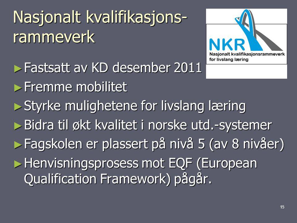 Nasjonalt kvalifikasjons- rammeverk