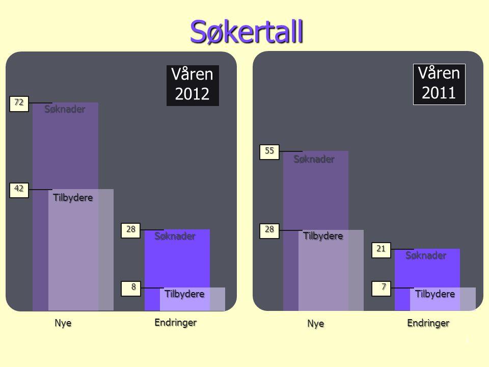 Søkertall Våren Våren 2012 2011 Søknader Tilbydere Søknader Tilbydere
