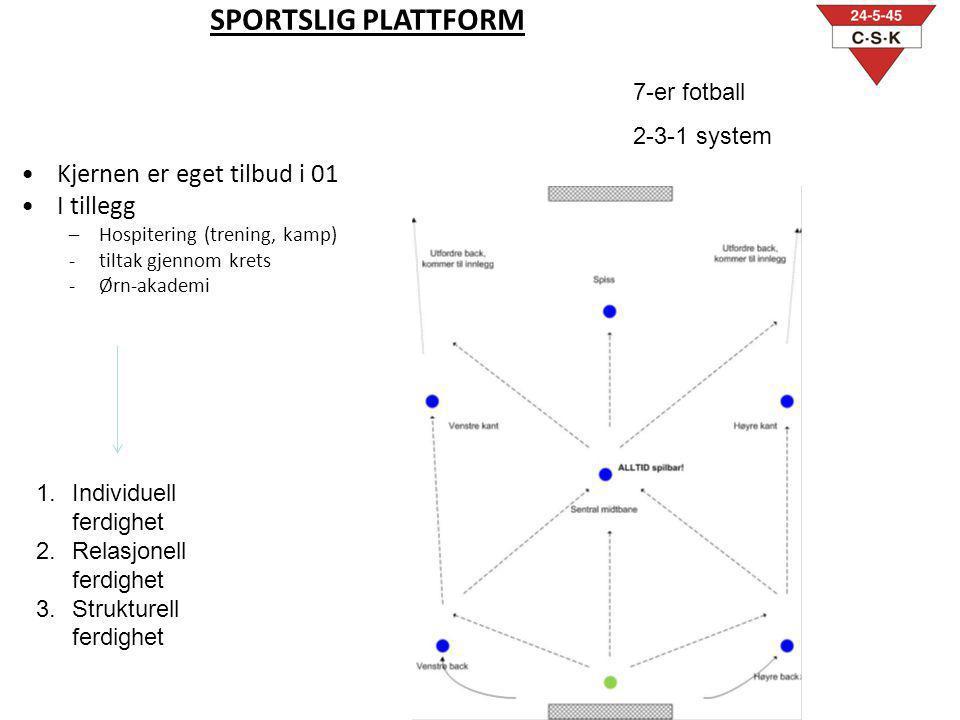 SPORTSLIG PLATTFORM Kjernen er eget tilbud i 01 I tillegg 7-er fotball