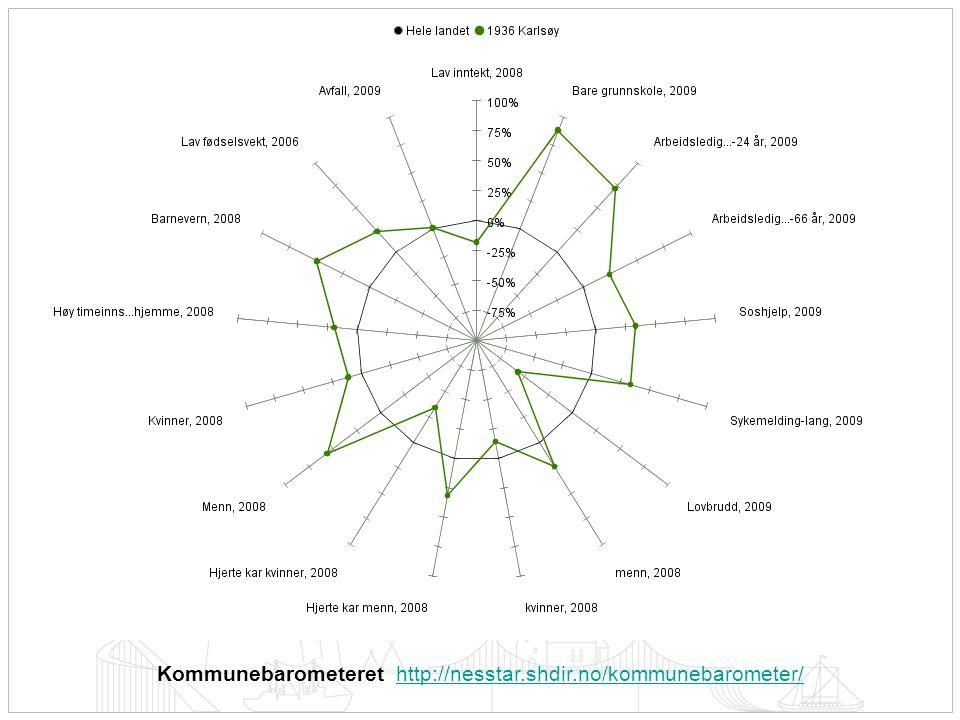 Kommunebarometeret http://nesstar.shdir.no/kommunebarometer/