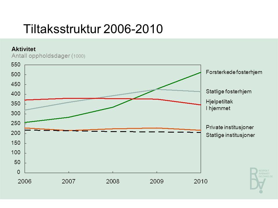 Tiltaksstruktur 2006-2010 Aktivitet Antall oppholdsdager (1000) 550