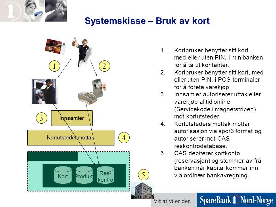 Systemskisse – Bruk av kort