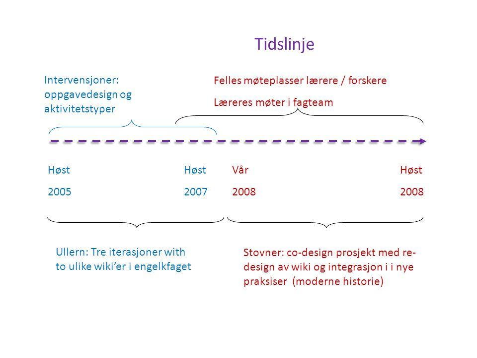 Tidslinje Intervensjoner: oppgavedesign og aktivitetstyper
