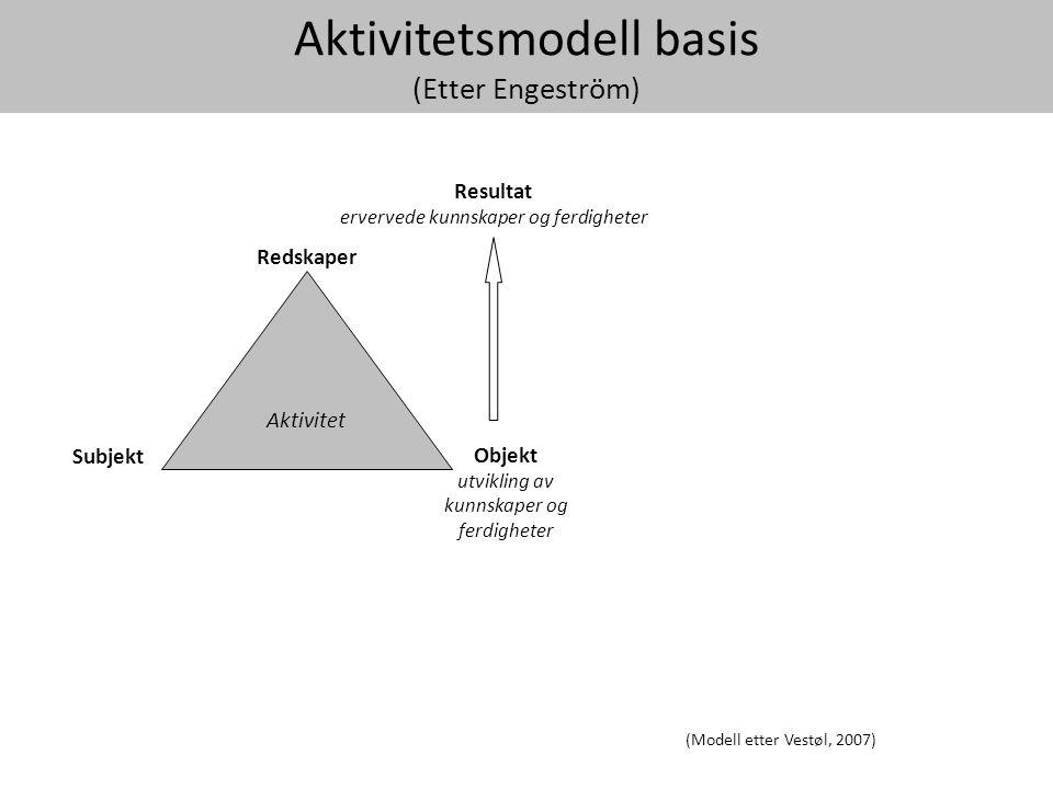 Aktivitetsmodell basis (Etter Engeström)