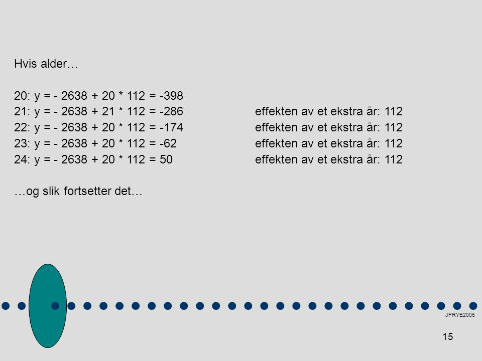21: y = - 2638 + 21 * 112 = -286 effekten av et ekstra år: 112