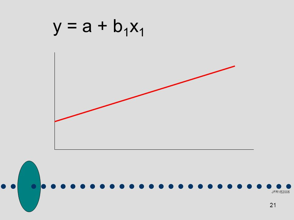 y = a + b1x1 JFRYE2005