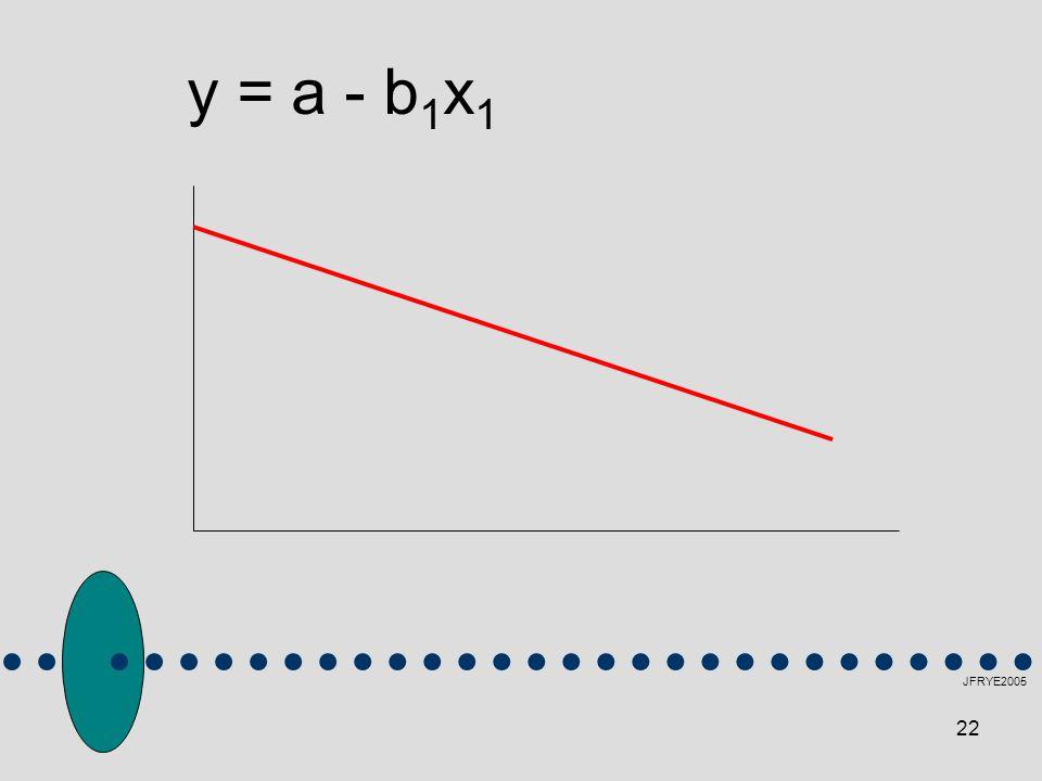 y = a - b1x1 JFRYE2005