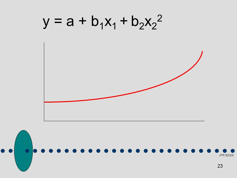 y = a + b1x1 + b2x22 JFRYE2005