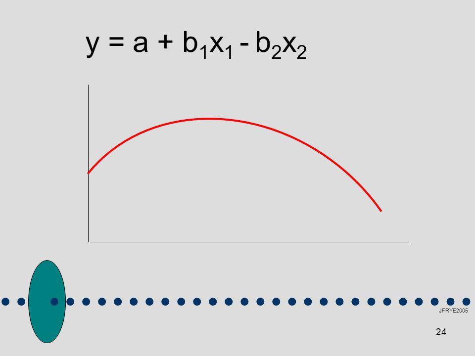 y = a + b1x1 - b2x2 JFRYE2005