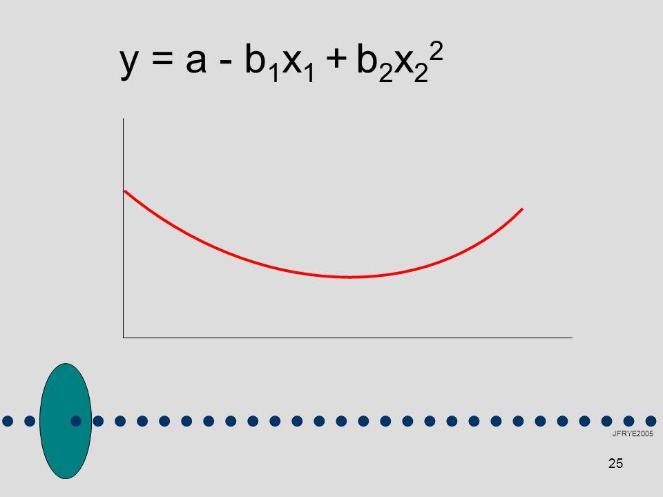 y = a - b1x1 + b2x22 JFRYE2005