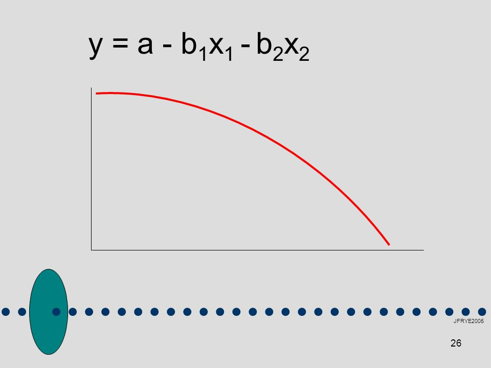 y = a - b1x1 - b2x2 JFRYE2005