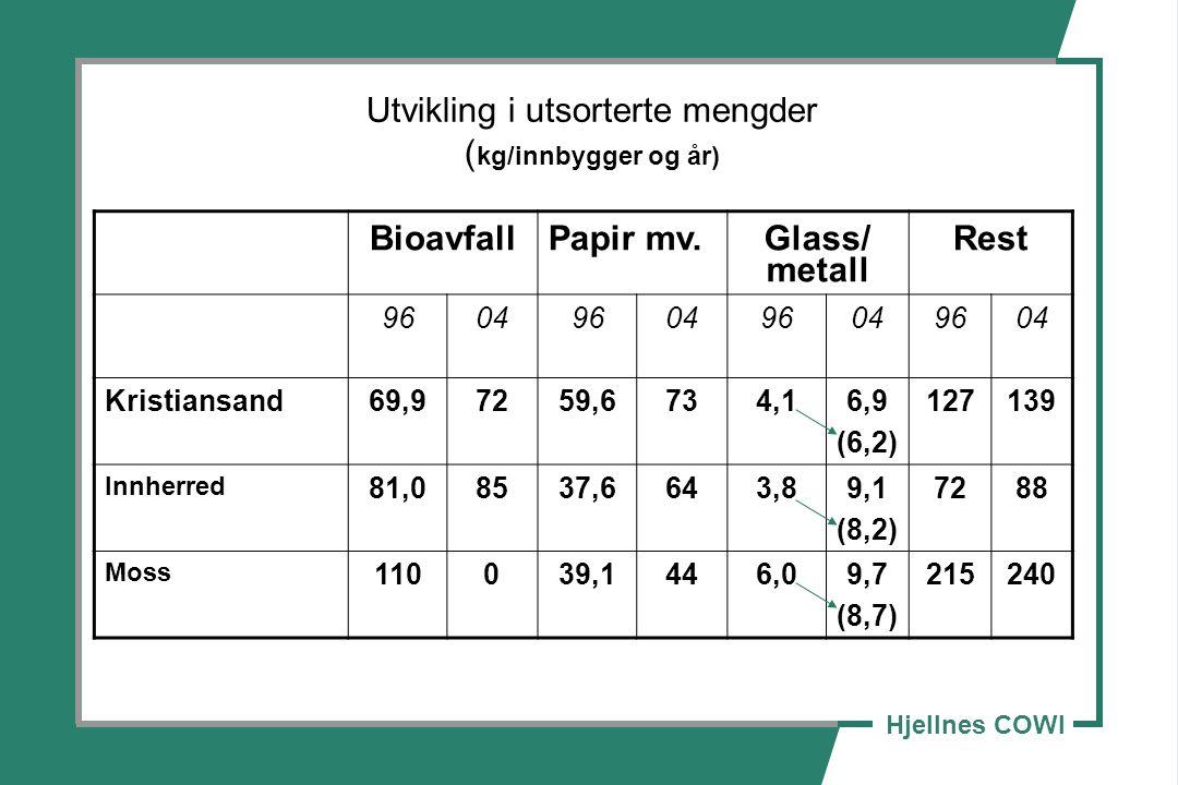 Utvikling i utsorterte mengder (kg/innbygger og år)