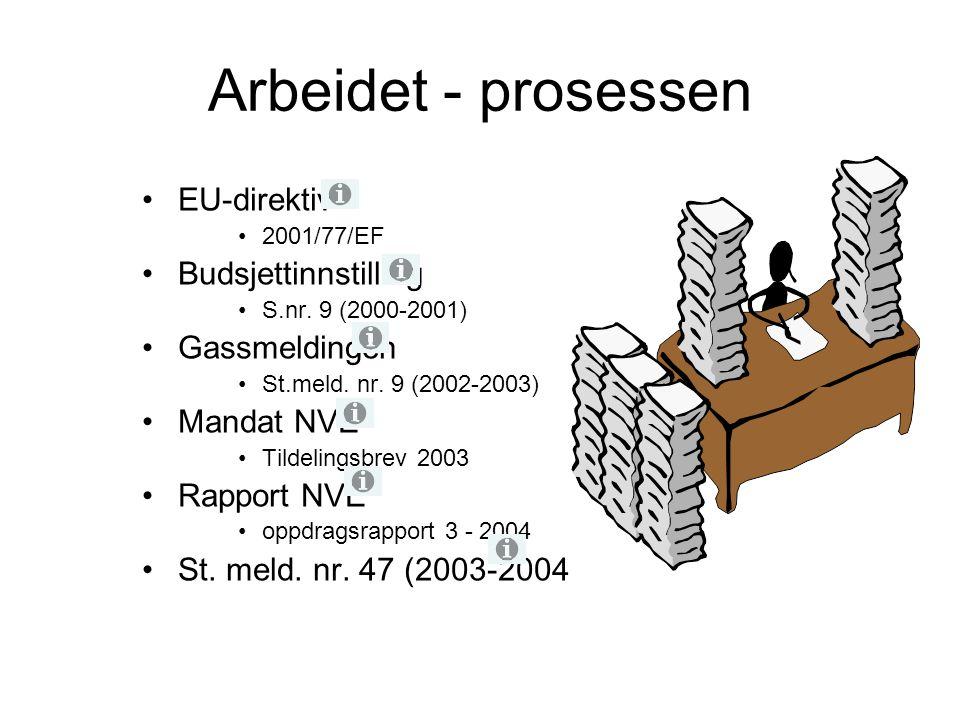 Arbeidet - prosessen EU-direktiv Budsjettinnstilling Gassmeldingen